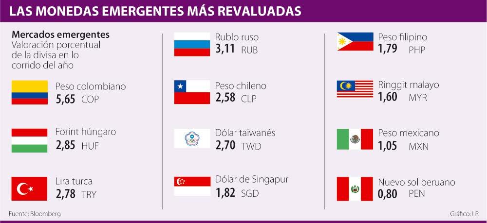 Pese Al Alza En El Dólar Peso Colombiano Todavía Es La Moneda Emergente Más Revaluada