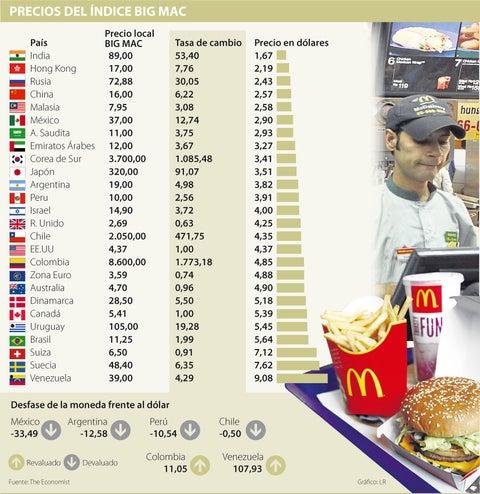 El Peso Colombiano Está Revaluado En 11 Según Índice Mac De The Economist