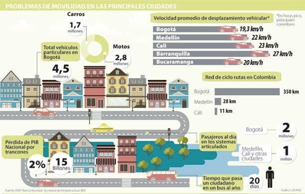Los trancones le cuestan $43.800 millones diarios a los colombianos