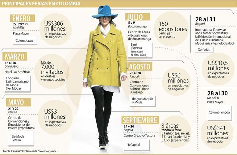 1849fbc1cb Ferias de moda crean expectativas de negocios por más de  2 billones