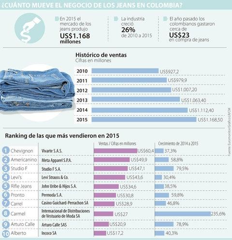Diariamente salen más de 100.000 jeans de los puntos de venta a los armarios 2e567102479