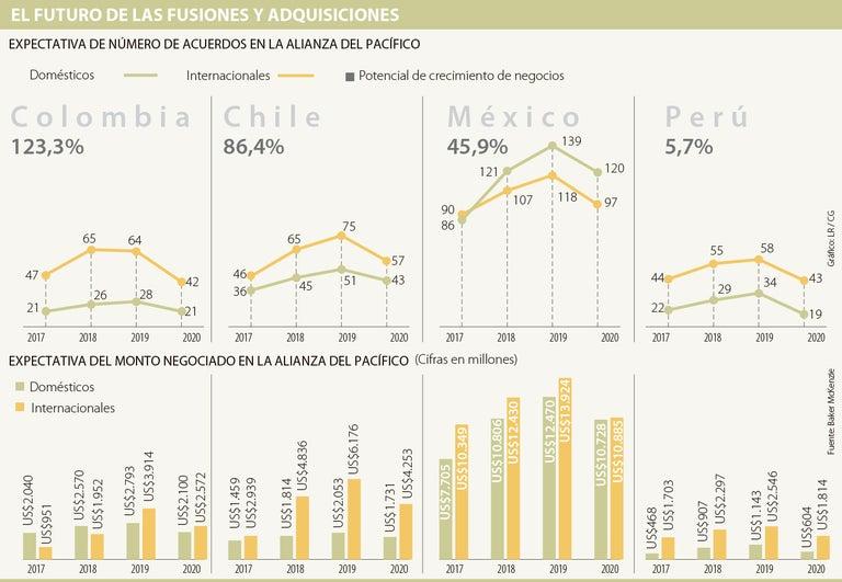 Los Negocios En Colombia Moveran Us 18 890 Millones Entre 2017 Y 2020