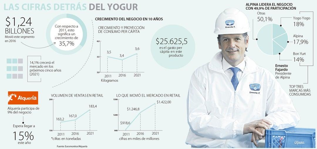 Resultados de búsqueda para el mercado del yogur movio 12 billones y ...