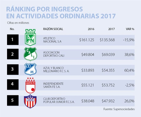 Los equipos de fútbol que tuvieron los mayores ingresos durante 2017 8fc892008d772