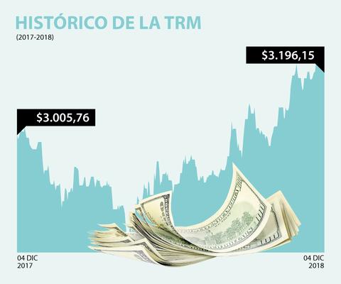 Dólar Ha Perdido 58 Fe Al Peso Colombiano En Primeras Jornadas De Diciembre
