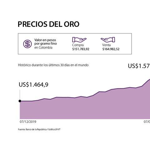 Precios Del Oro En Colombia Repuntan Y