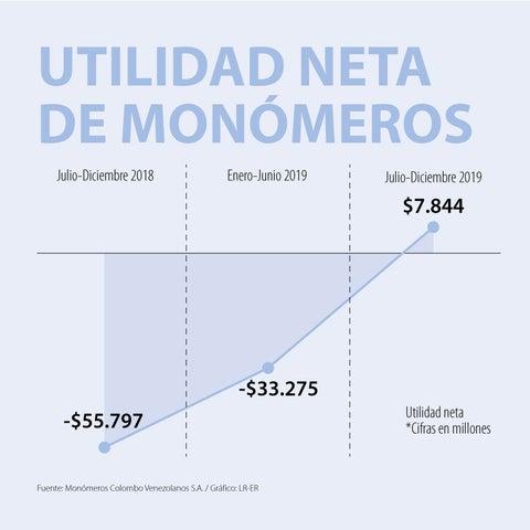 Monómeros se recuperó en 2019 con $7.844 millones en ganancias en segundo semestre