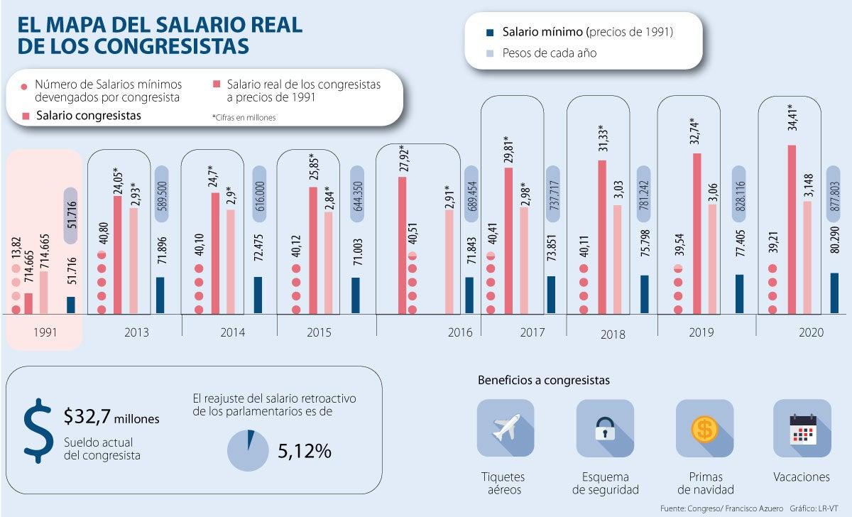 Desde 1991 Hasta La Actualidad El Salario Real De Los Congresistas Colombianos Aumentó 341