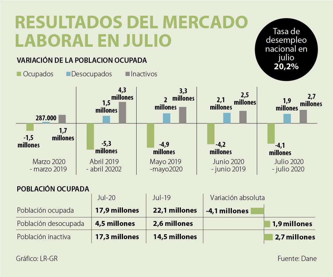 Desempleo en Colombia subió a 20,2% y 4,15 millones de personas perdieron  su trabajo