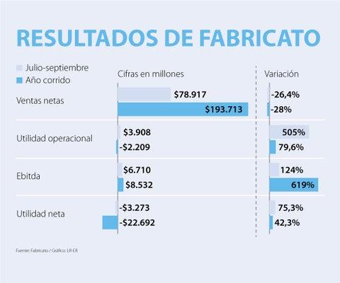 Fabricato redujo 75% sus pérdidas en el tercer trimestre del año hasta los $3.273 millones