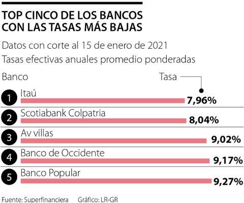 Así están las tasas que ofrecen los bancos para comprar vivienda a principio de año