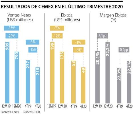 Ventas netas consolidadas de Cemex cayeron 3% durante el último trimestre de 2020