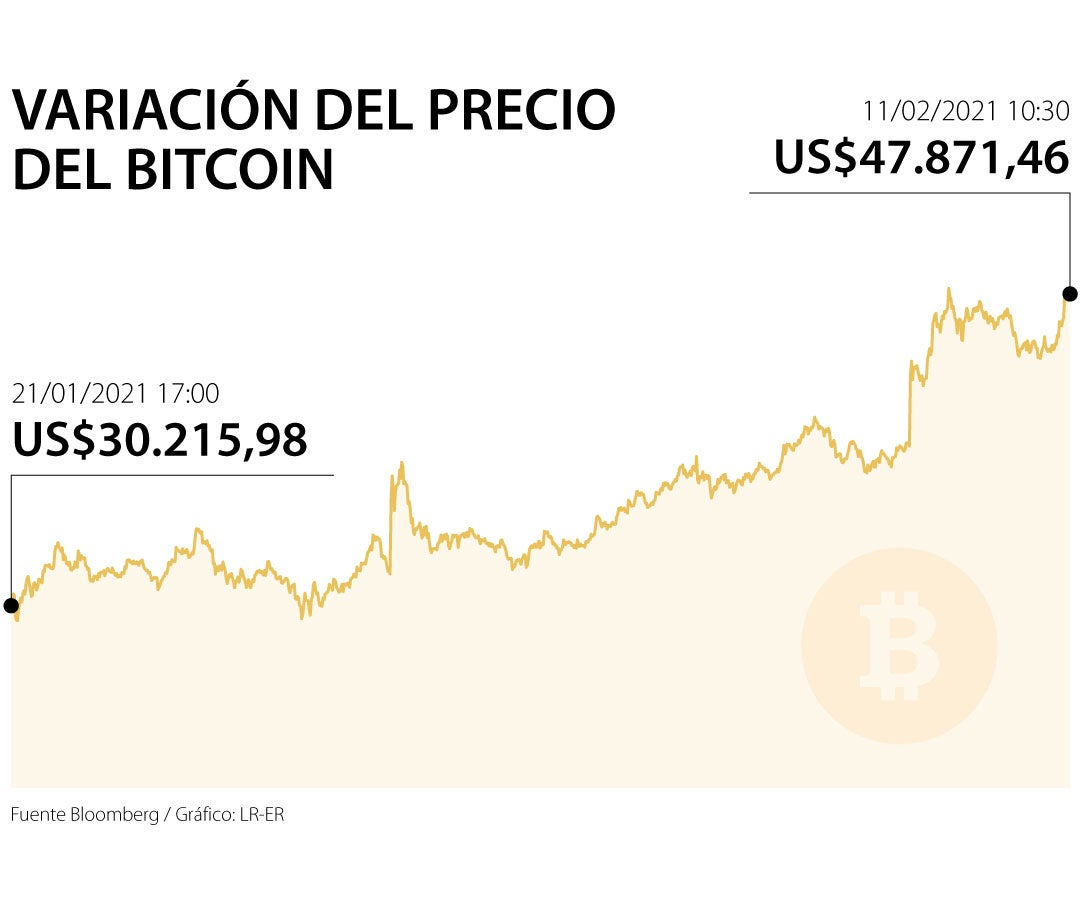 bitcoin taxa de procesare)