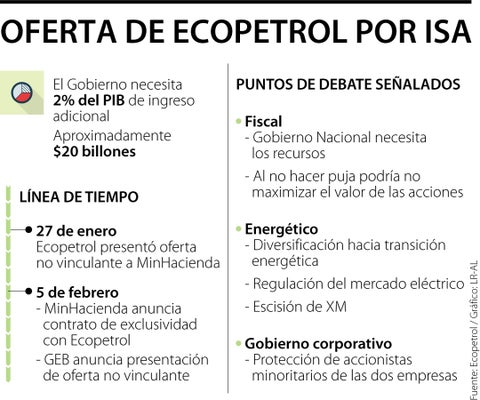 El Banco Suizo UBS advierte conflictos de interés si Ecopetrol adquiere 51,4% de ISA
