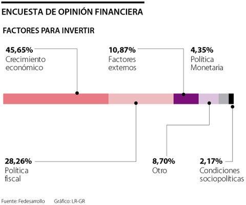 Crecimiento económico, lo más relevante para invertir según Encuesta de Opinión Financiera