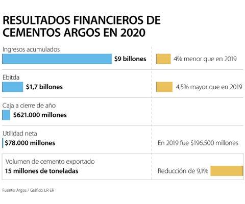 Las ventas de Cementos Argos cayeron 4% el año pasado y llegaron hasta $9 billones