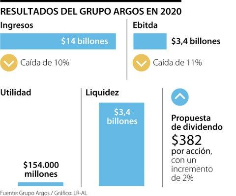 Grupo Argos obtuvo $14 billones de ingresos y utilidad neta de $154.000 millones
