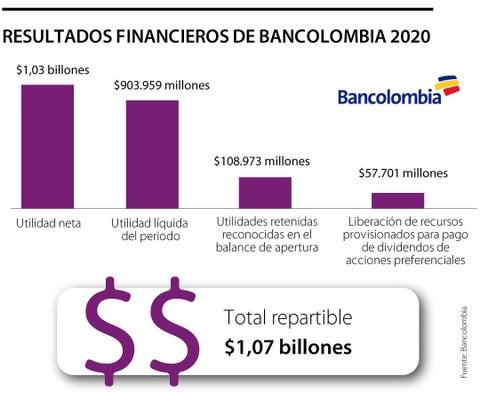 Bancolombia registró pérdida neta de $215.000 millones en el cuarto trimestre de 2020
