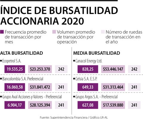 Ecopetrol y Preferencial de Bancolombia, las acciones que tuvieron más liquidez en 2020