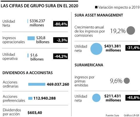 Utilidades del Grupo Sura bajaron 80,4% tras cerrar en $336.000 millones al cierre de 2020