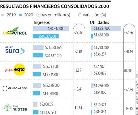 Grupo Éxito, Nutresa y Enel-Emgesa, las únicas que subieron sus utilidades en 2020