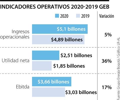 Grupo Energía Bogotá registró utilidades por $2,51 billones con un crecimiento de 36%