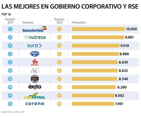 Las empresas más responsables según Merco son Bancolombia, Grupo Nutresa y Sura