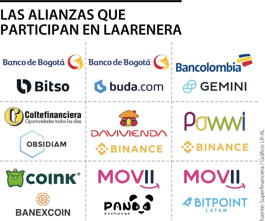 Empresas que formar parte del Sandbox en Colombia