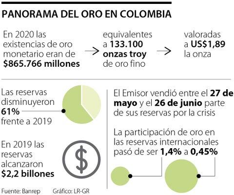 En 2020, el Emisor vendió 61% de las reservas de oro y cerraron en $865.766 millones