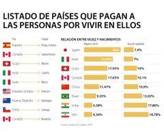 Conozca Cuáles Son Los Países Que Pagan A Los Extranjeros Por Vivir Y Trabajar En Su Territorio