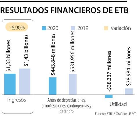 Los ingresos operacionales de ETB registraron una caída de 6,9% frente a 2019