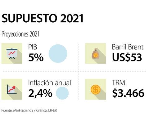 Gobierno hace cuentas con Brent a US$53, crecimiento de 5% del PIB e IPC de 2,4%