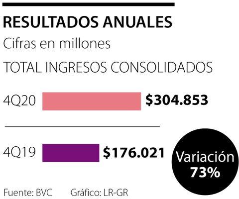 La BVC registró ingresos consolidados por $304.853 millones en el año de la pandemia