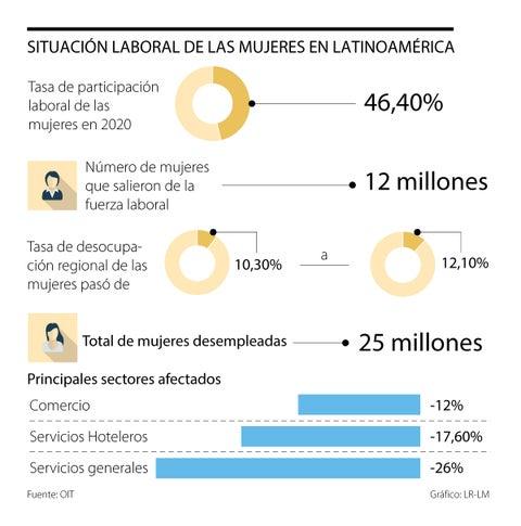 La pandemia profundizó la brecha laboral de género en Latinoamérica durante 2020