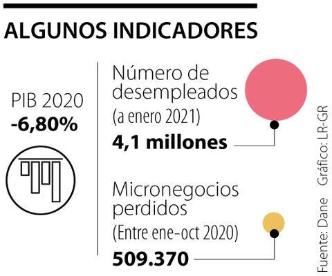 Estos son los efectos económicos que deja el primer año de pandemia en Colombia