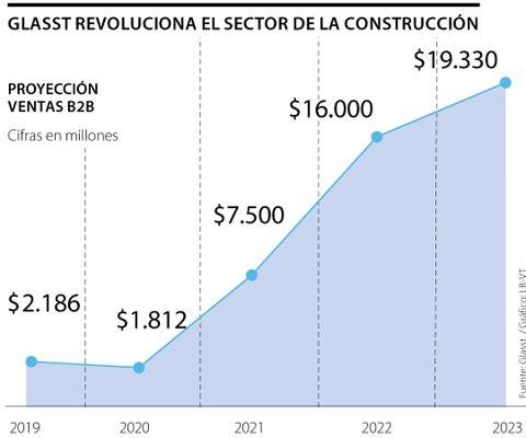 Startup Glasst prevé vender $7.500 millones tras inversión de Conconcreto y Pintuco