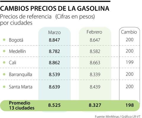El precio de la gasolina sube $200 para marzo en 13 de las 18 ciudades principales