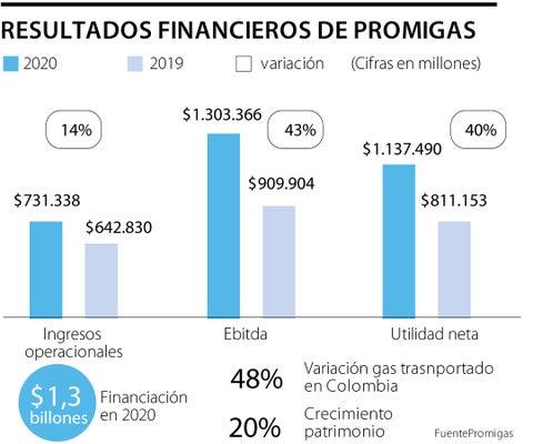 Utilidad neta de Promigas aumentó 40%, alcanzando a $1,14 billones el año pasado