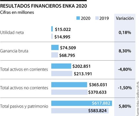 Enka cerró 2020 con una utilidad de $15.022 millones, 0,18% sobre la cifra para 2019