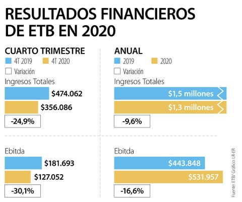 La compañía ETB anunció que generó durante 2020 ingresos por $1,3 billones