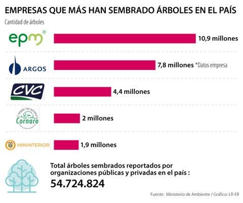 Sector privado ha ayudado a sembrar más de 54 millones de árboles en las regiones