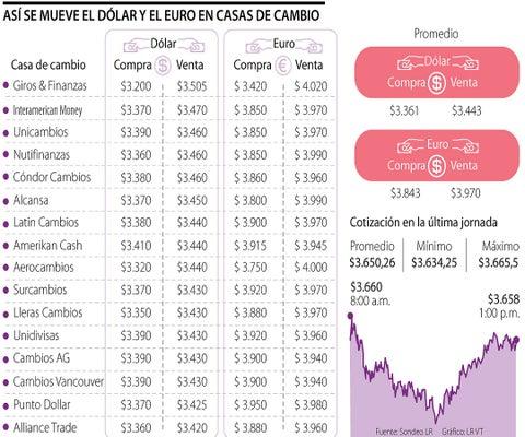 Dólar en casas de cambio está en promedio a $3.443, $192 más barato que el oficial