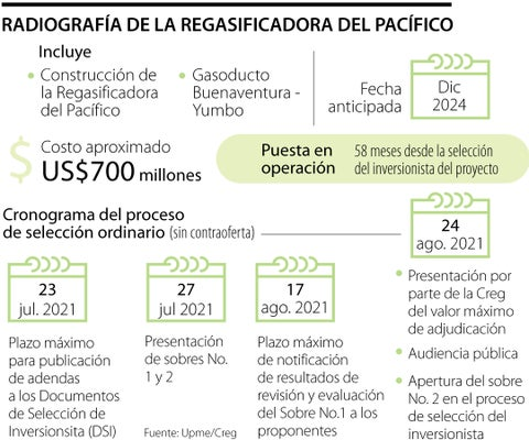 El proyecto para construir la Regasificadora del Pacífico sigue sumando detractores