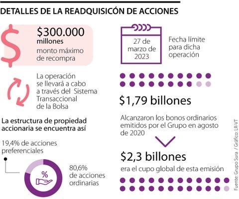 El Grupo Sura podrá readquirir acciones por $300.000 millones hasta marzo de 2023