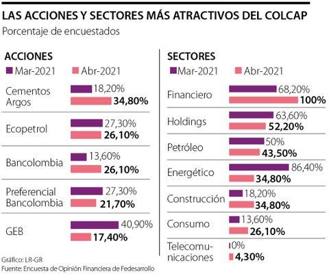 Cementos Argos y Ecopetrol son las especies más apetecida dentro del índice Colcap