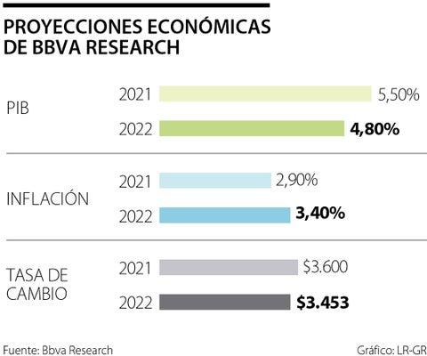 Bbva Research estima que el PIB del primer trimestre estará entre -1,3% y -0,9% interanual