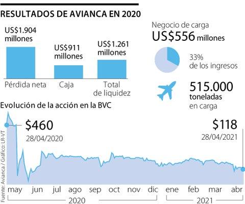 Sacarla de la crisis, principal reto de Adrian Neuhauser en la presidencia de Avianca