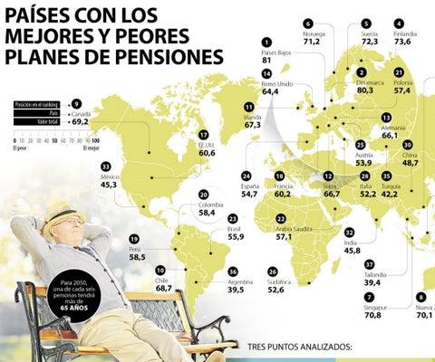 Países con los mejores y peores planes de pensiones
