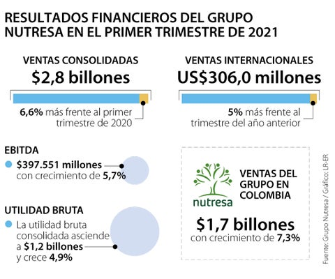 Ingresos del Grupo Nutresa crecieron en el primer trimestre y ascienden a $2,8 billones