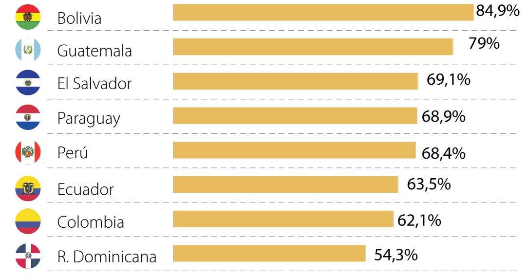 In Latin America, 158 million people work informally according to the ILO